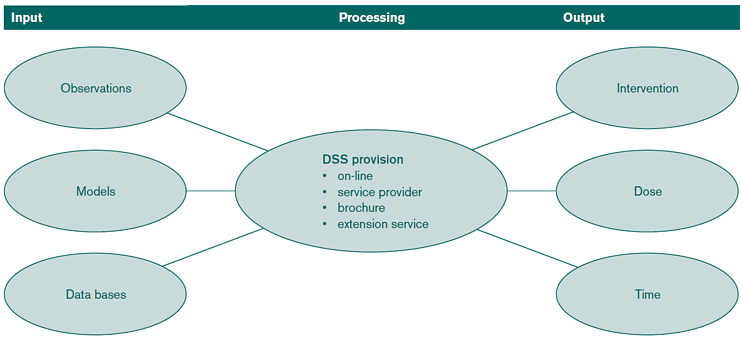 A decision support system is a quantitative interface approach based on observations of the environment and or crop, on previous dose response reactions as condensed in models and databases.