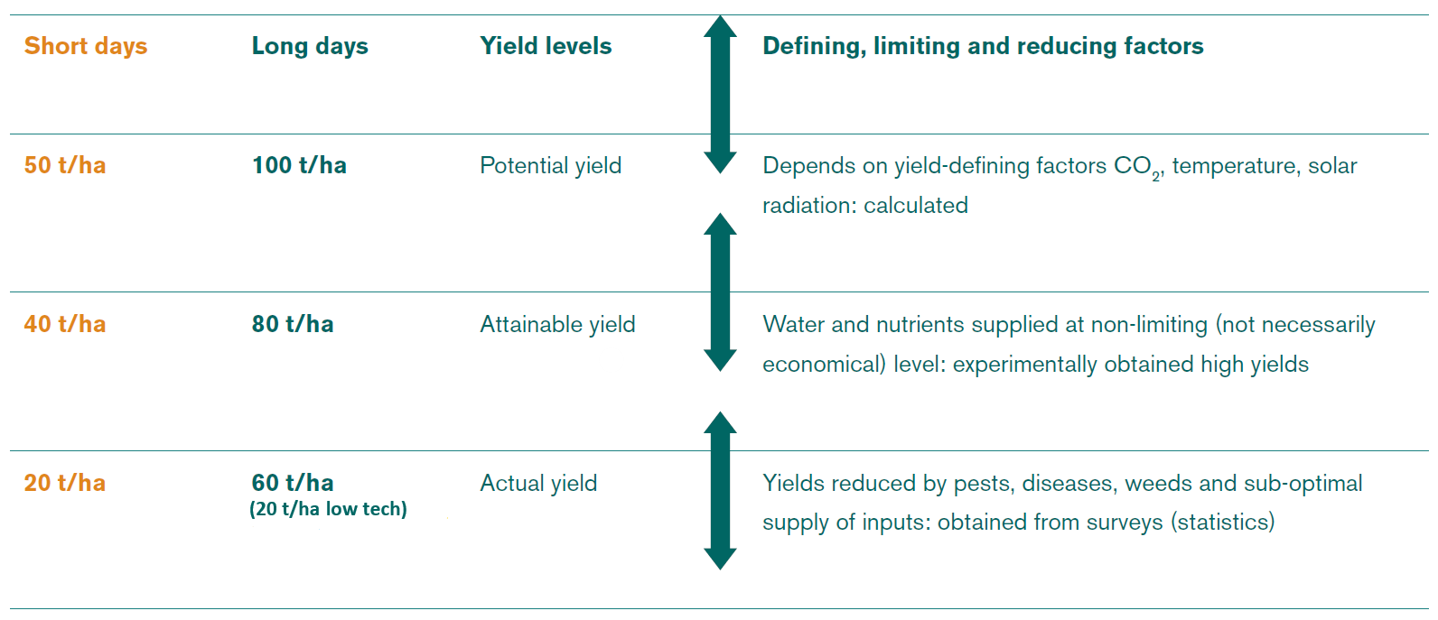 The three yield levels and factors that determine or reduce them.