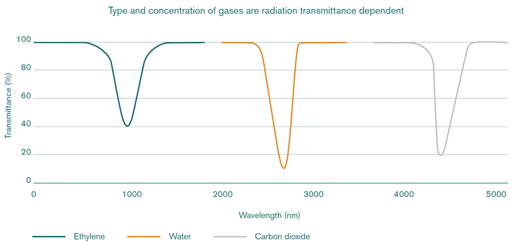 The transmission of infrared radiation is interrupted by gases that contain more than one type of atom.