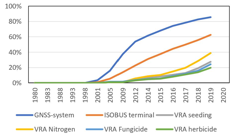 Fig 1 basic PA technologies