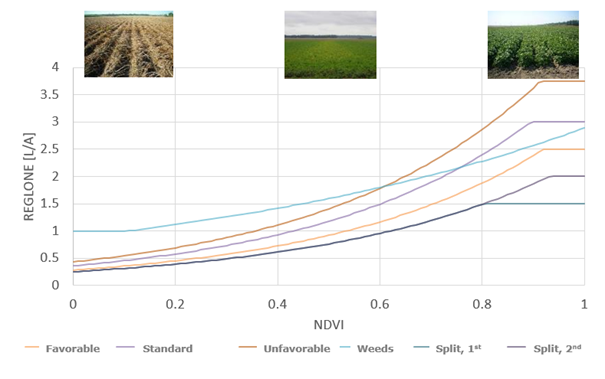 Figure showing the relation between site specific crop biomass index (NDVI) and minimum effective Reglone dose for different conditions and systems of potato haulm killing.